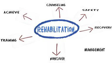 Workplace Rehabilitation Brisbane