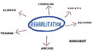 Workplace Rehabilitation Brisbane